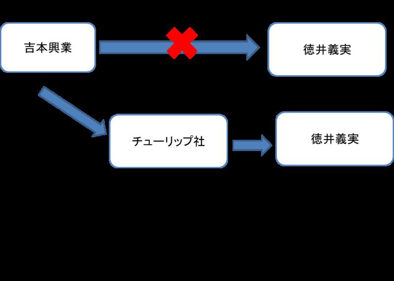 【チュートリアル徳井】吉本興業の経緯を簡単説明!本人自粛へ